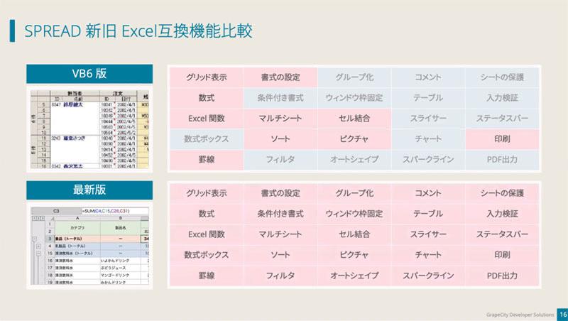SPREAD新旧Excel互換機能比較