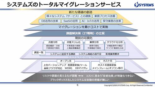 システムズのトータルマイグレーションサービス