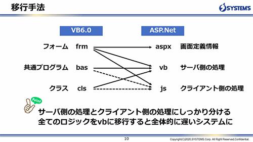 VB6.0からASP.NETへの移行手法