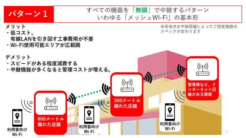 パターン1:メッシュWi-Fi