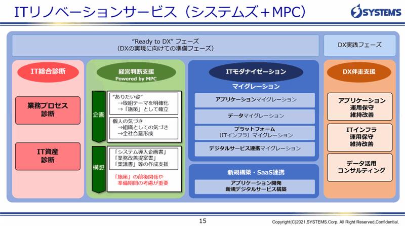 ITリノベーションサービス