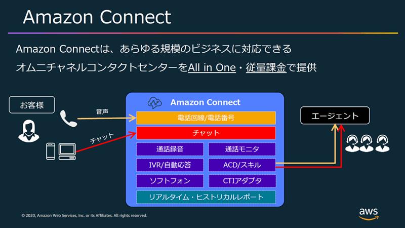 Amazon Connectの概要